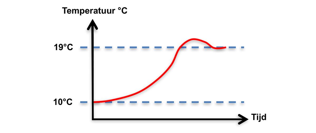 Grafiek A