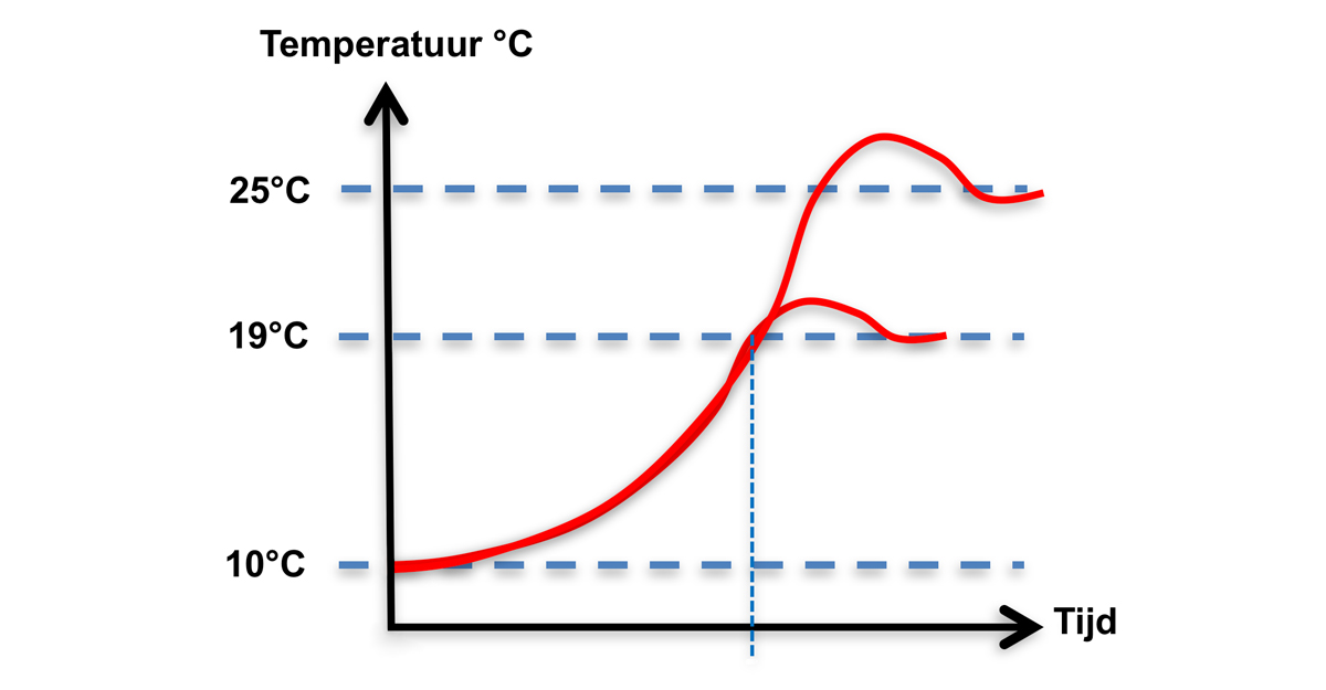 Grafiek B